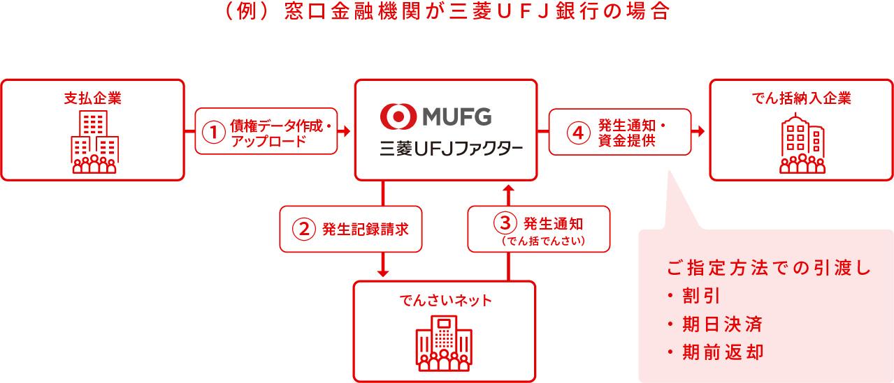 (例)窓口金融機関が三菱UFJ銀行の場合